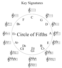 The circle of 5ths: Know it.  Love it.  Use it.